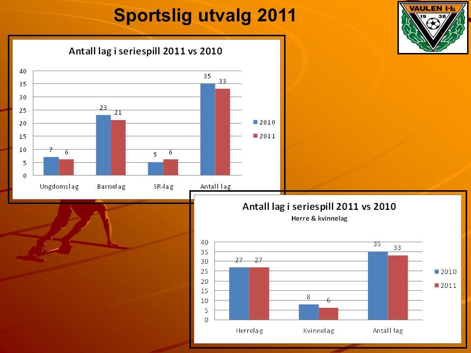 Sportslig utvalg 2011