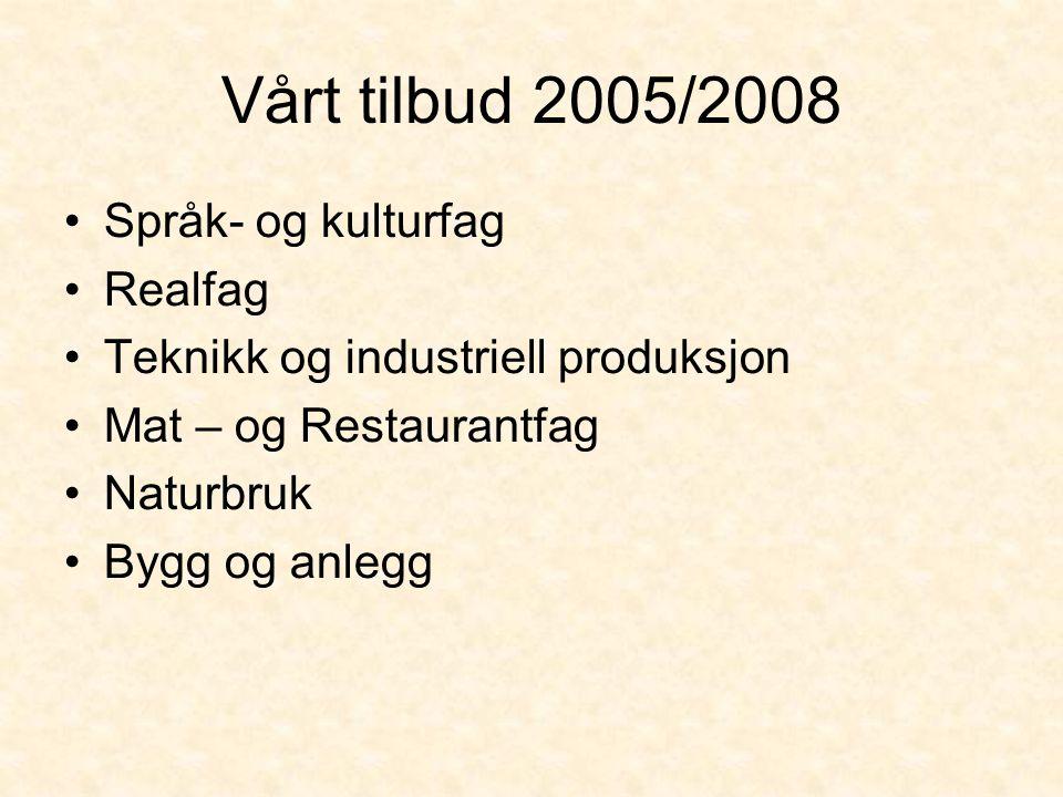 Vårt tilbud 2005/2008 •Språk- og kulturfag •Realfag •Teknikk og industriell produksjon •Mat – og Restaurantfag •Naturbruk •Bygg og anlegg