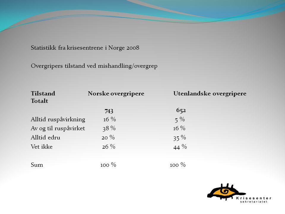 Statistikk fra krisesentrene i Norge 2008 Overgripers tilstand ved mishandling/overgrep TilstandNorske overgripereUtenlandske overgripere Totalt 743 6