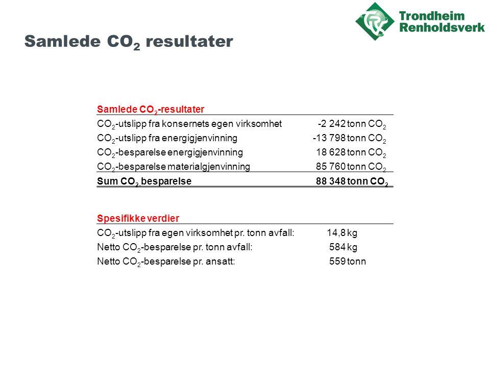 Samlede CO 2 resultater Samlede CO 2 -resultater CO 2 -utslipp fra konsernets egen virksomhet-2 242tonn CO 2 CO 2 -utslipp fra energigjenvinning-13 798tonn CO 2 CO 2 -besparelse energigjenvinning18 628tonn CO 2 CO 2 -besparelse materialgjenvinning85 760tonn CO 2 Sum CO 2- besparelse 88 348tonn CO 2 Spesifikke verdier CO 2 -utslipp fra egen virksomhet pr.