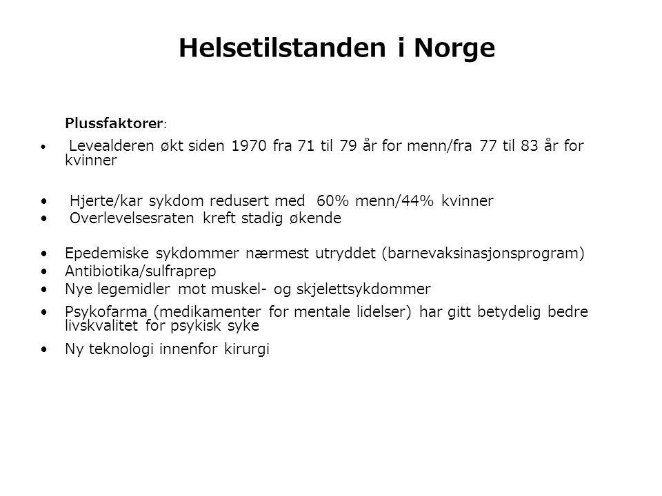 Helsetilstanden i Norge Plussfaktorer : • Levealderen økt siden 1970 fra 71 til 79 år for menn/fra 77 til 83 år for kvinner • Hjerte/kar sykdom redusert med 60% menn/44% kvinner • Overlevelsesraten kreft stadig økende •Epedemiske sykdommer nærmest utryddet (barnevaksinasjonsprogram) •Antibiotika/sulfraprep •Nye legemidler mot muskel- og skjelettsykdommer •Psykofarma (medikamenter for mentale lidelser) har gitt betydelig bedre livskvalitet for psykisk syke •Ny teknologi innenfor kirurgi