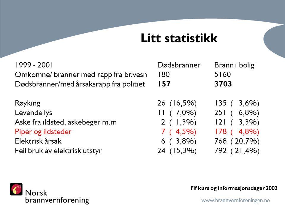 www.brannvernforeningen.no Mulige mekanismer for oppsprekking av ytterelementer Fare for lekkasje av røykgasser når røykinnføringsrør er feil montert eller mangler.