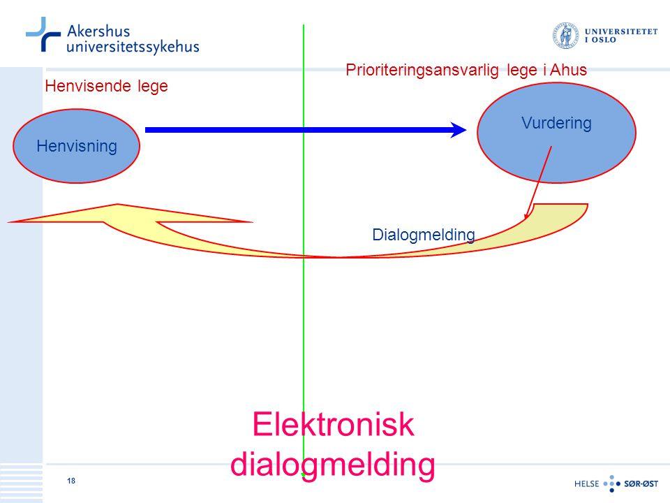 18 Henvisende lege Prioriteringsansvarlig lege i Ahus Henvisning Vurdering Dialogmelding Elektronisk dialogmelding