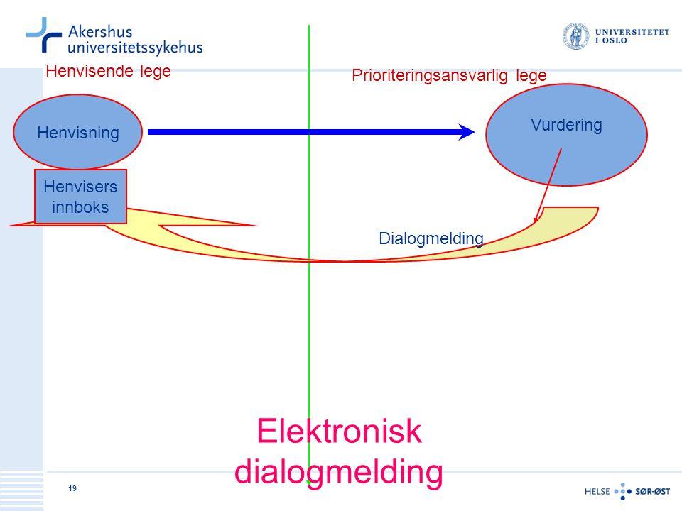 19 Henvisende lege Prioriteringsansvarlig lege Henvisning Vurdering Dialogmelding Henvisers innboks Elektronisk dialogmelding