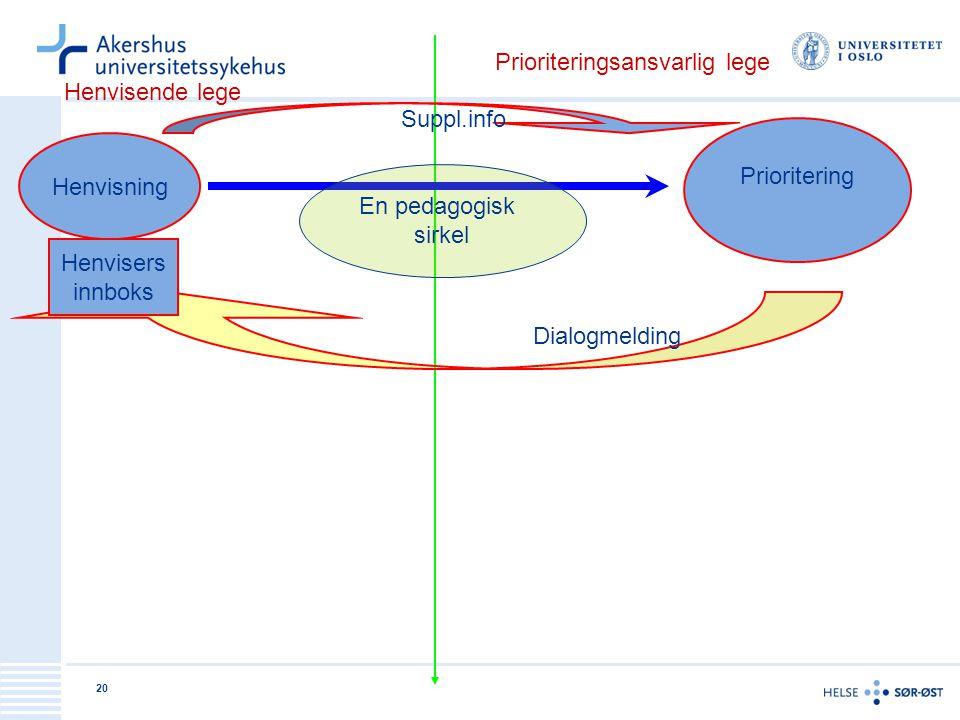 20 Henvisende lege Prioriteringsansvarlig lege Henvisning Prioritering Dialogmelding Henvisers innboks Suppl.info En pedagogisk sirkel