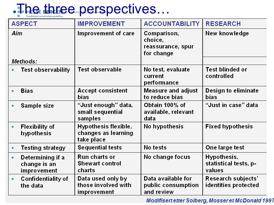 The three perspectives… Modifisert etter Solberg, Mosser et McDonald 1997