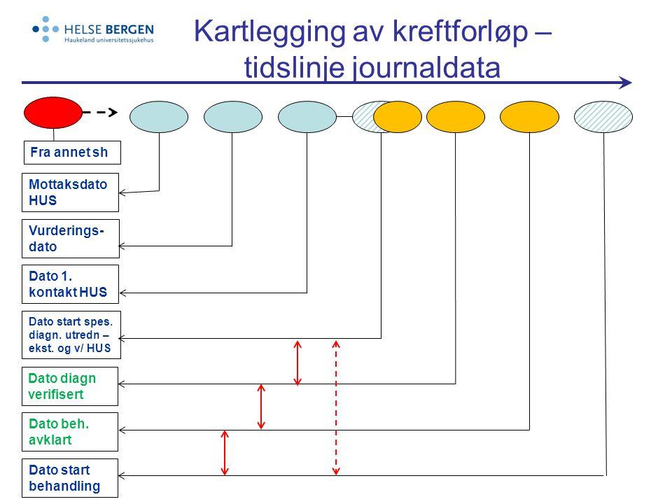 Kartlegging av kreftforløp – tidslinje journaldata Mottaksdato HUS Vurderings- dato Dato 1.