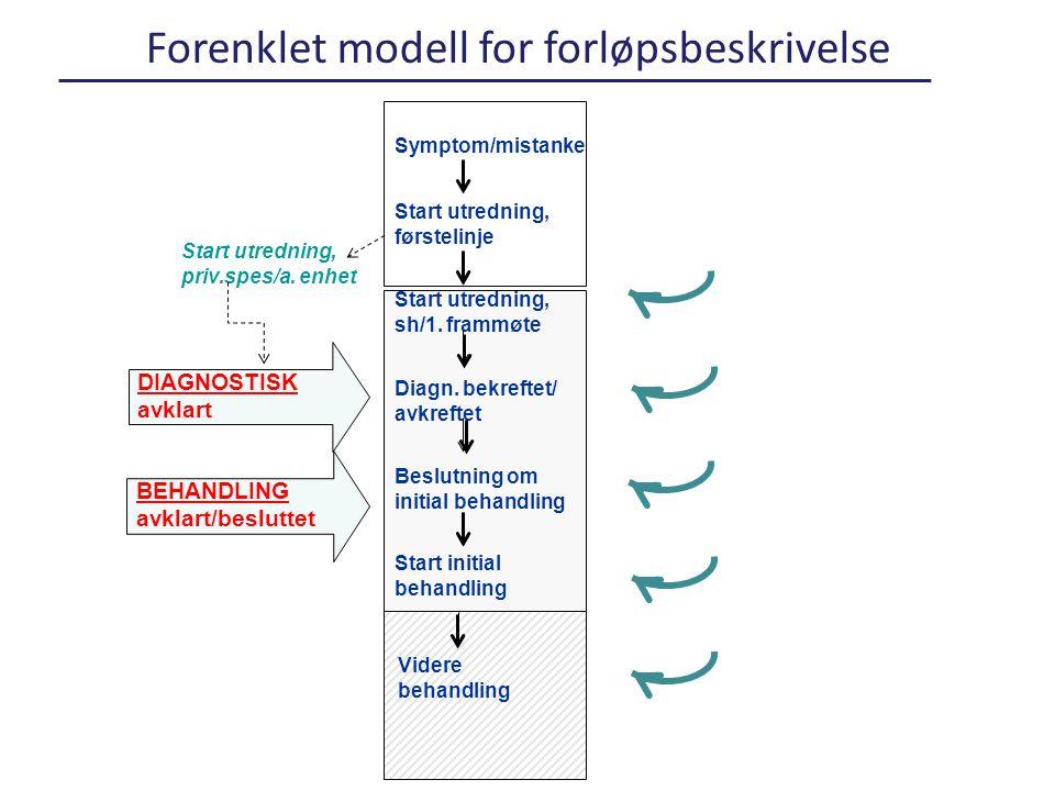 Forenklet modell for forløpsbeskrivelse Symptom/mistanke Start utredning, sh/1.
