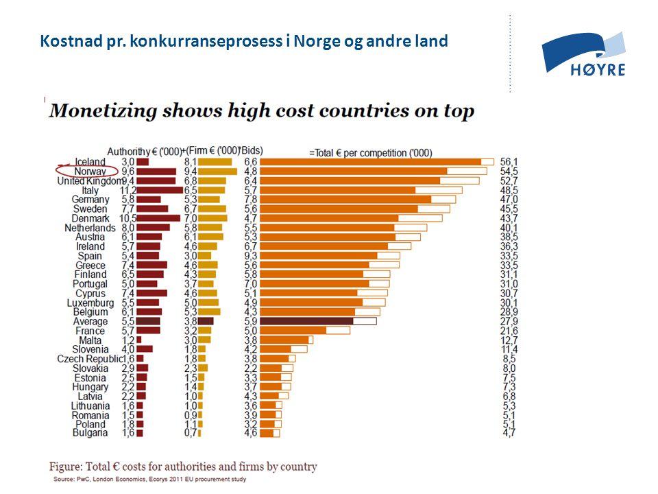 Kostnad pr. konkurranseprosess i Norge og andre land