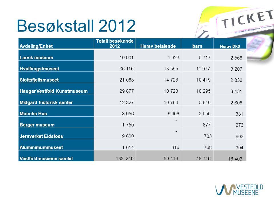 Besøkstall 2012 Avdeling/Enhet Totalt besøkende 2012Herav betalendebarn Herav DKS Larvik museum 10 901 1 923 5 717 2 568 Hvalfangstmuseet 36 116 13 55