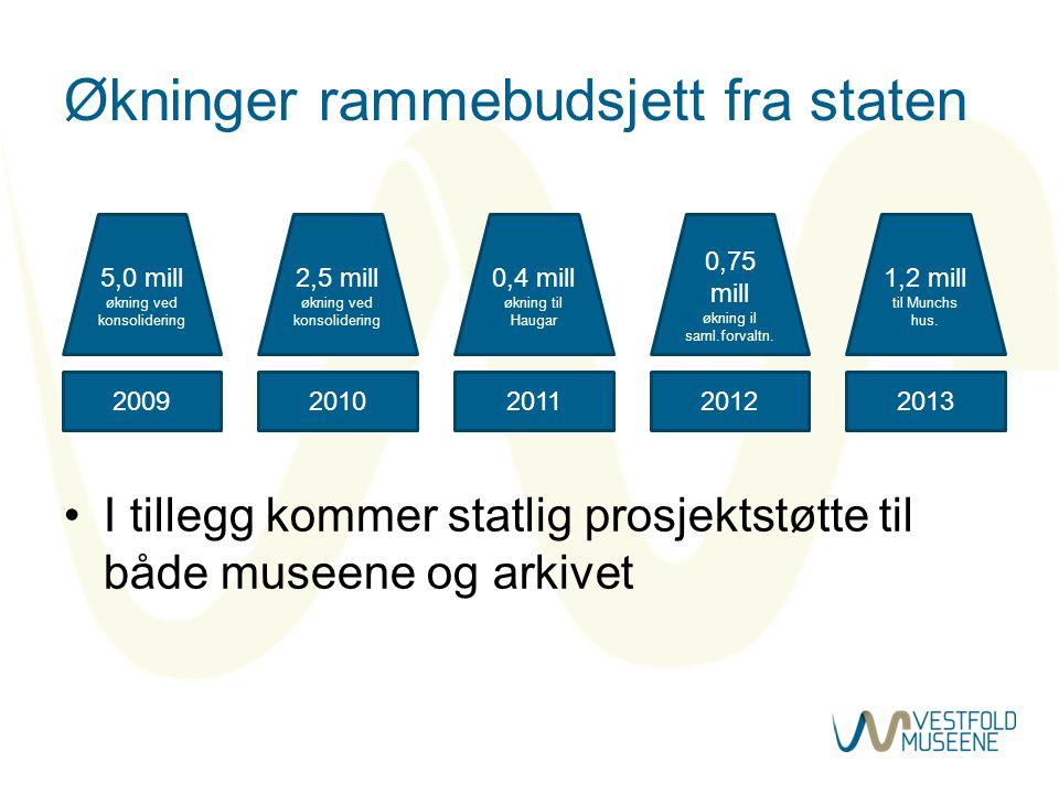 Økninger rammebudsjett fra staten •I tillegg kommer statlig prosjektstøtte til både museene og arkivet 2009 5,0 mill økning ved konsolidering 2010 2,5