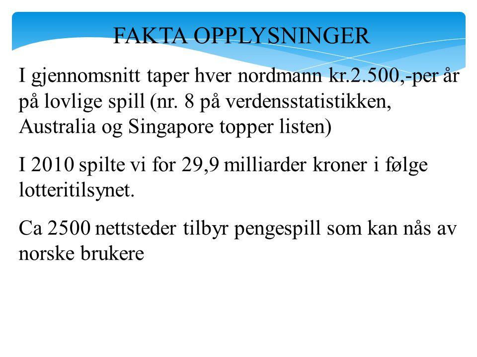 FAKTA OPPLYSNINGER I gjennomsnitt taper hver nordmann kr.2.500,-per år på lovlige spill (nr. 8 på verdensstatistikken, Australia og Singapore topper l