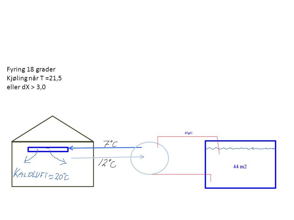 Fyring 18 grader Kjøling når T =21,5 eller dX > 3,0