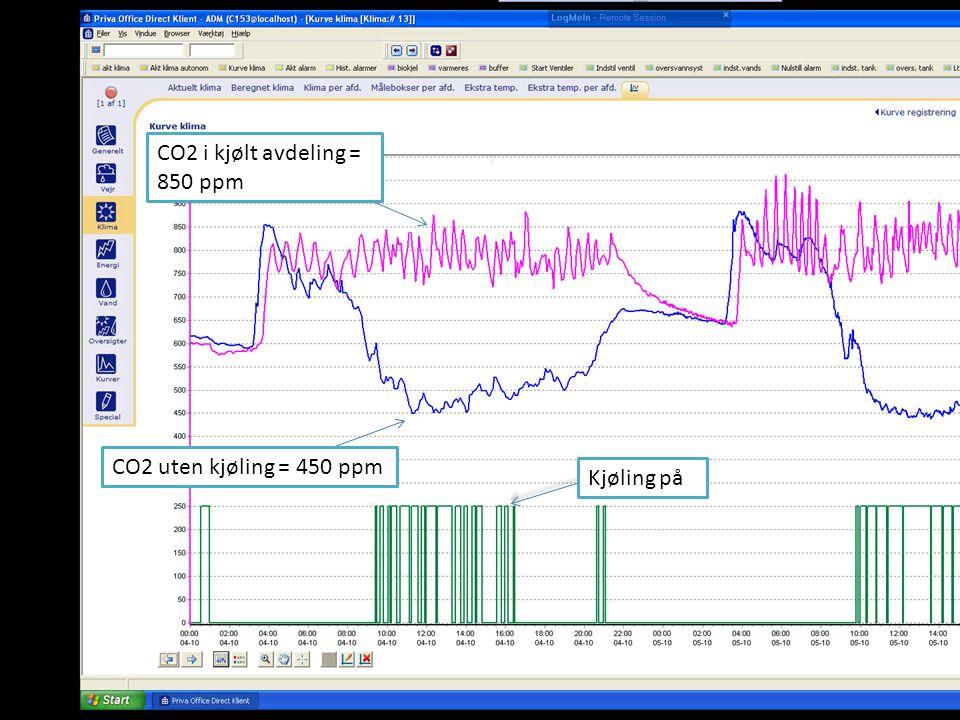 CO2 i kjølt avdeling = 850 ppm CO2 uten kjøling = 450 ppm Kjøling på