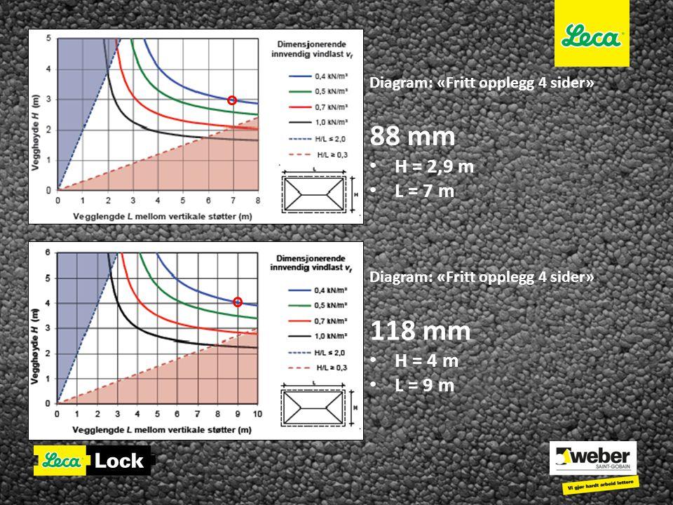 Diagram: «Fritt opplegg 4 sider» 88 mm • H = 2,9 m • L = 7 m Diagram: «Fritt opplegg 4 sider» 118 mm • H = 4 m • L = 9 m