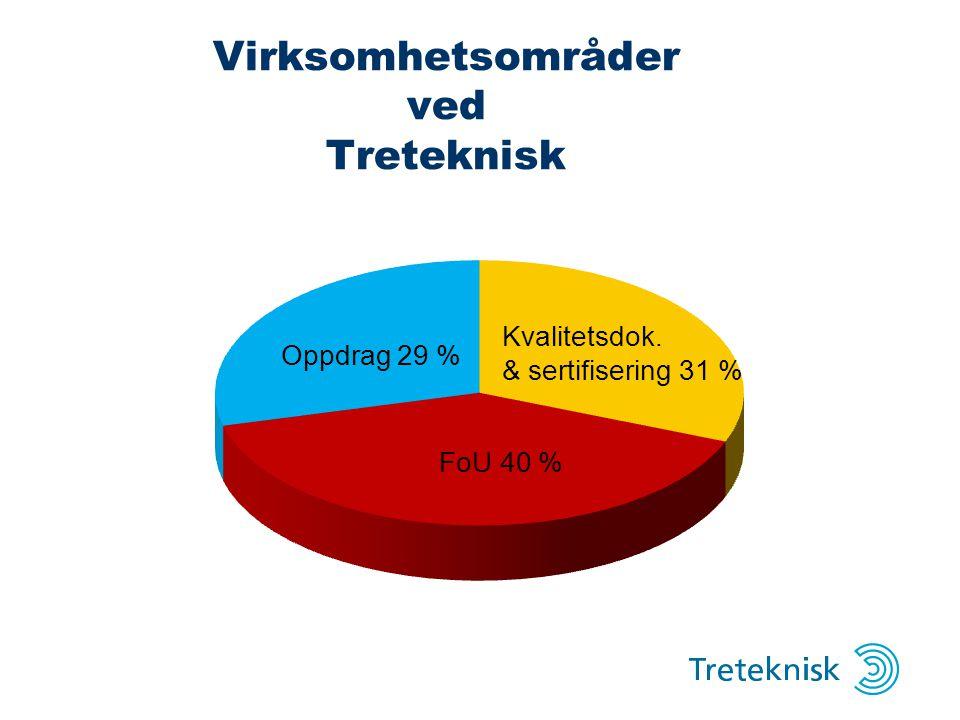 Virksomhetsområder ved Treteknisk Kvalitetsdok. & sertifisering 31 %