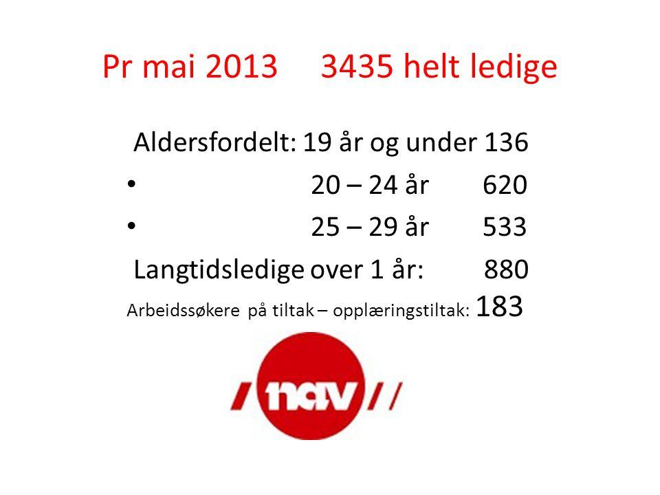 Pr mai 2013 3435 helt ledige Aldersfordelt: 19 år og under 136 • 20 – 24 år 620 • 25 – 29 år 533 Langtidsledige over 1 år: 880 Arbeidssøkere på tiltak