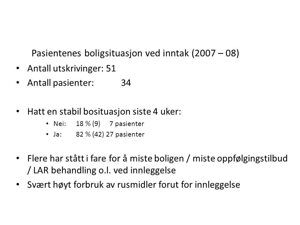 Pasientenes boligsituasjon ved inntak (2007 – 08) • Ingen bolig18 % (7) 6 pas.