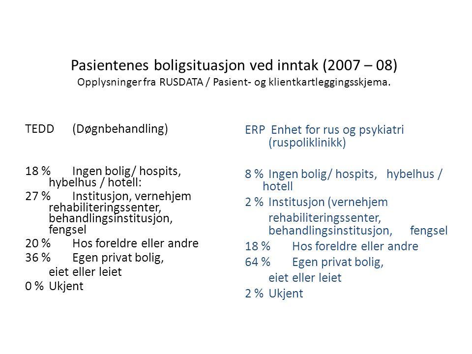 Pasientenes boligsituasjon ved inntak (2007 – 08) Opplysninger fra RUSDATA / Pasient- og klientkartleggingsskjema.