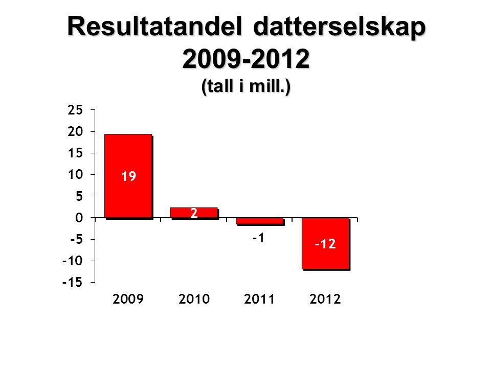 Resultatandel datterselskap 2009-2012 (tall i mill.)