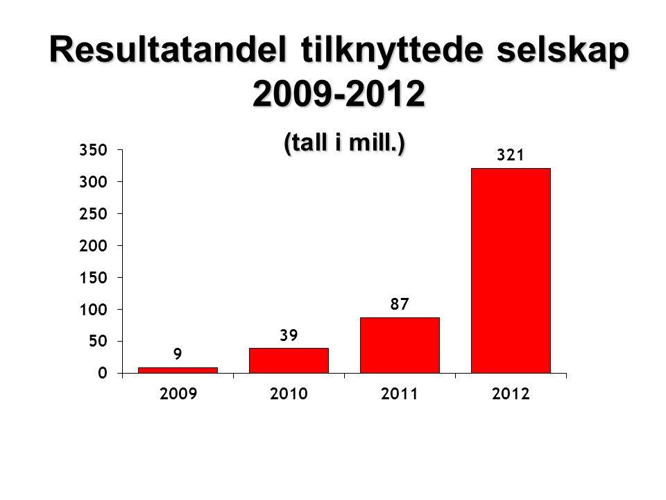 Resultatandel tilknyttede selskap 2009-2012 (tall i mill.)
