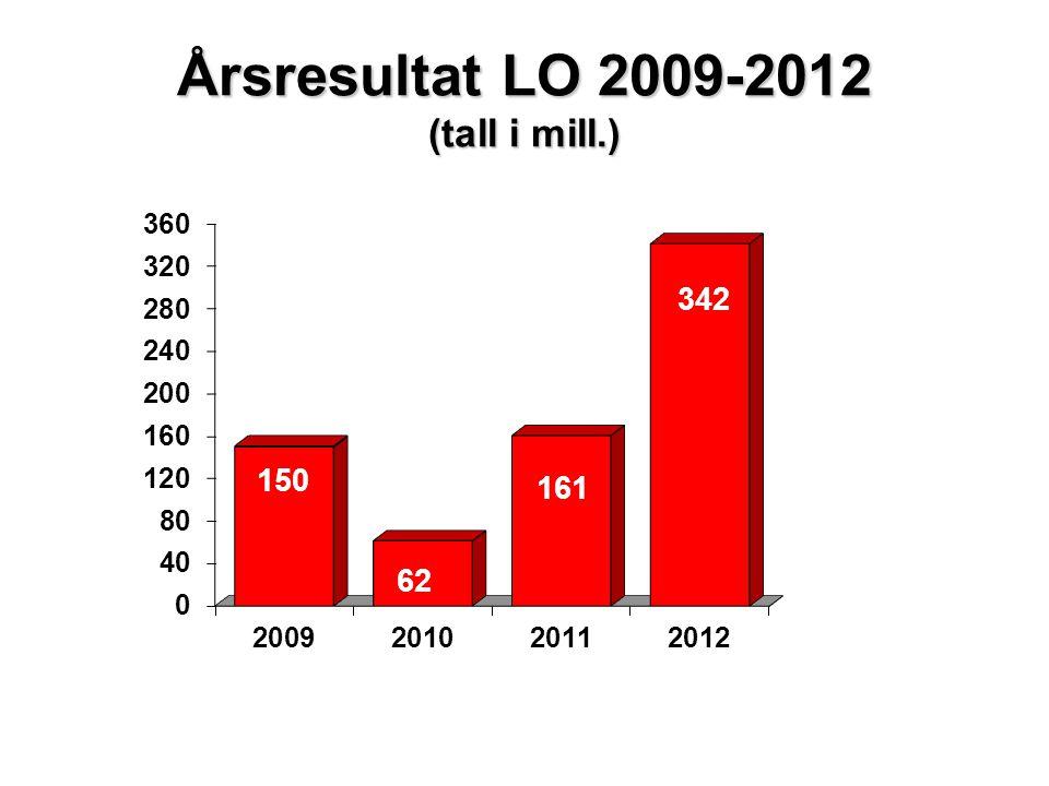 Årsresultat LO 2009-2012 (tall i mill.)