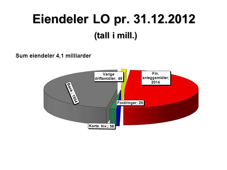 Eiendeler LO pr. 31.12.2012 (tall i mill.) Sum eiendeler 4,1 milliarder
