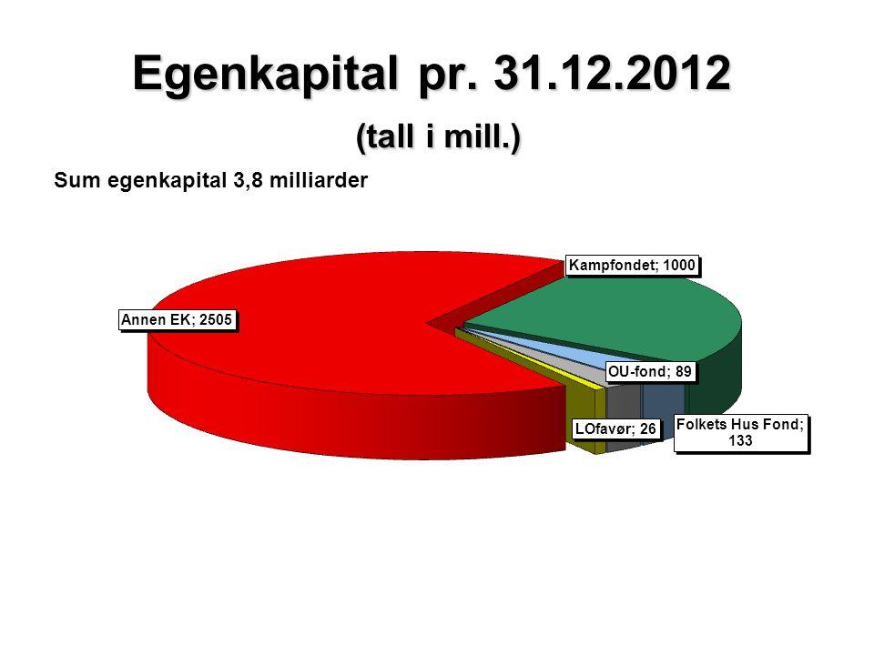 Egenkapital pr. 31.12.2012 (tall i mill.) Sum egenkapital 3,8 milliarder