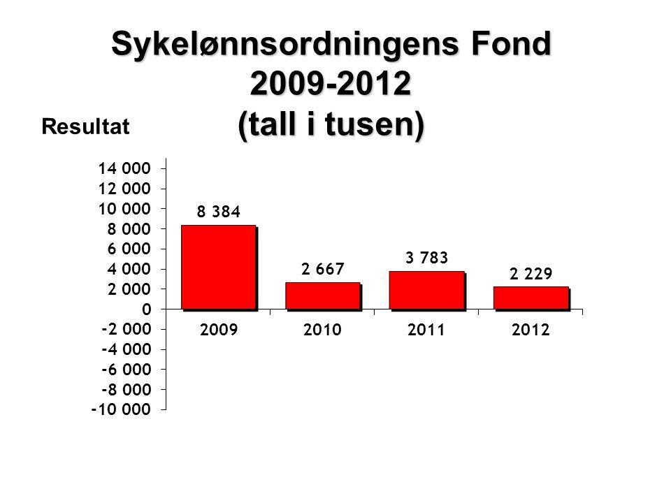 Sykelønnsordningens Fond 2009-2012 (tall i tusen) Resultat