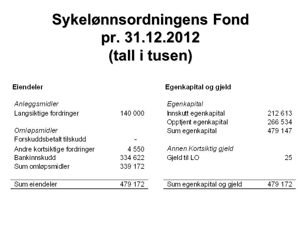 Sykelønnsordningens Fond pr. 31.12.2012 (tall i tusen)