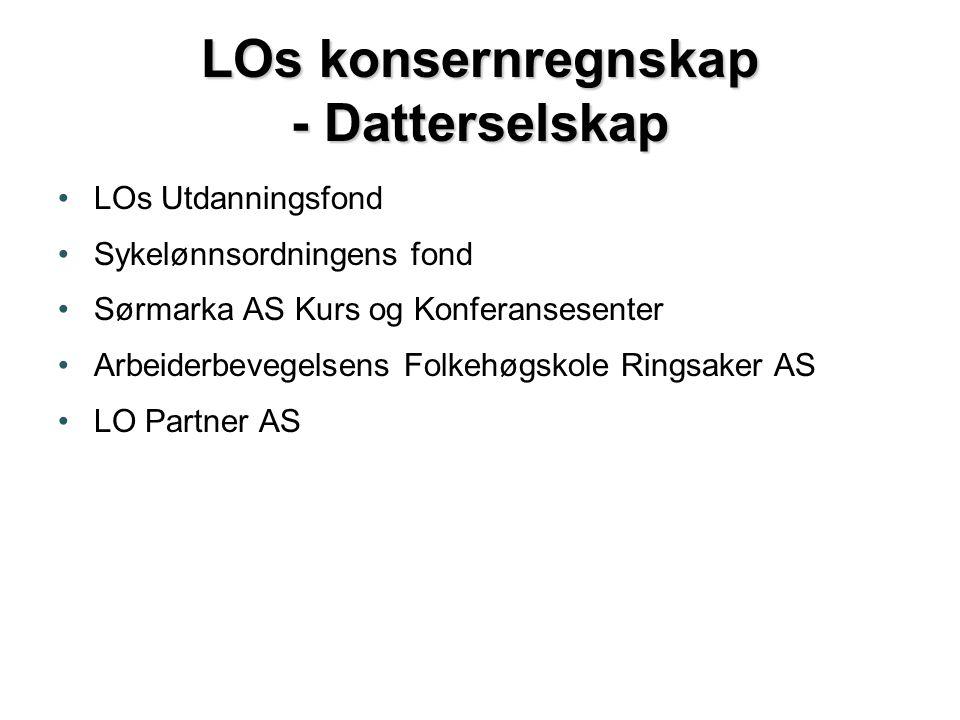 LOs konsernregnskap - Datterselskap •LOs Utdanningsfond •Sykelønnsordningens fond •Sørmarka AS Kurs og Konferansesenter •Arbeiderbevegelsens Folkehøgskole Ringsaker AS •LO Partner AS