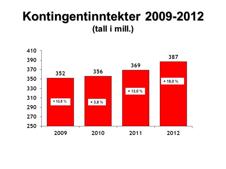 Kontingentinntekter 2009-2012 (tall i mill.) + 3,8 % + 18,0 % + 13,0 %