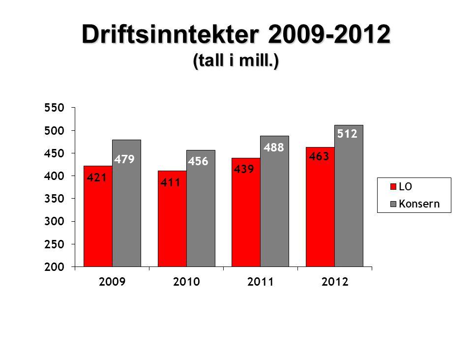 Driftsinntekter 2009-2012 (tall i mill.)
