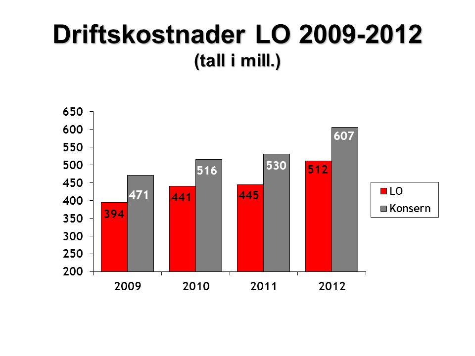 Driftskostnader LO 2009-2012 (tall i mill.)