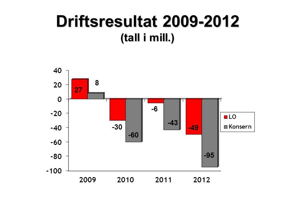 LOs Utdanningsfond 2009- 2012 (tall i tusen) Resultat