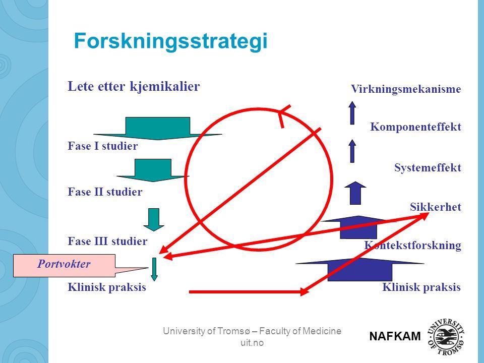 University of Tromsø – Faculty of Medicine uit.no NAFKAM Forskningsstrategi Lete etter kjemikalier Fase I studier Fase II studier Fase III studier Klinisk praksis Komponenteffekt Systemeffekt Sikkerhet Kontekstforskning Klinisk praksis Portvokter Virkningsmekanisme