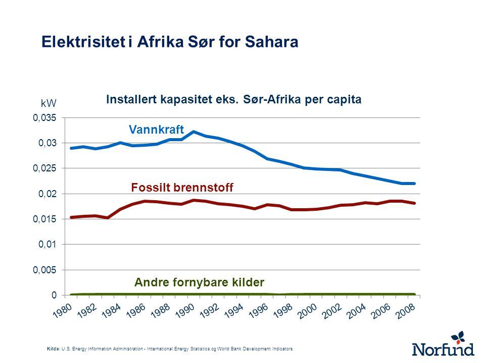 Elektrisitet i Afrika Sør for Sahara Kilde: U.S.