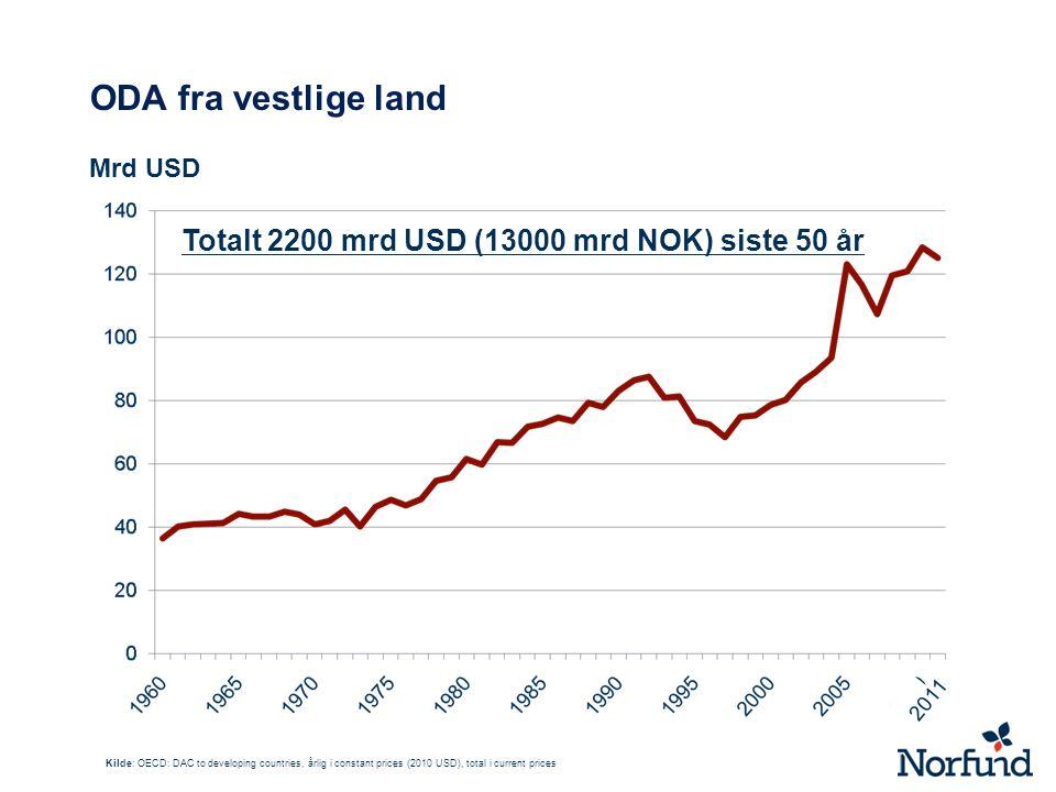 ODA fra vestlige land Mrd USD Kilde: OECD: DAC to developing countries, årlig i constant prices (2010 USD), total i current prices Totalt 2200 mrd USD (13000 mrd NOK) siste 50 år 2011