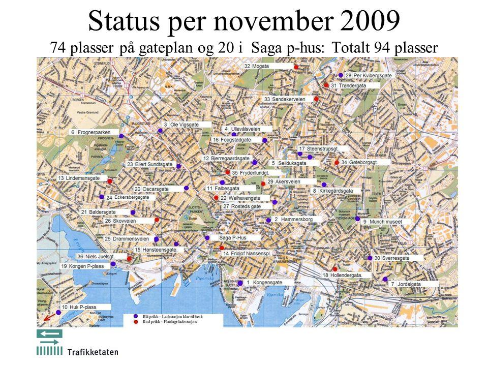 Status per november 2009 74 plasser på gateplan og 20 i Saga p-hus: Totalt 94 plasser