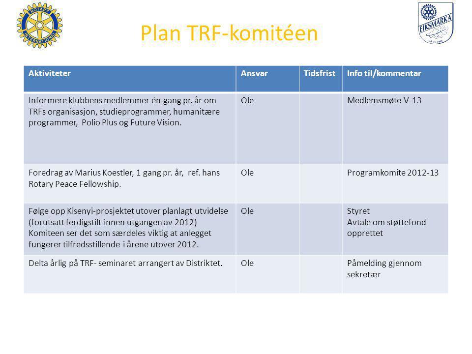 Plan TRF-komitéen AktiviteterAnsvarTidsfristInfo til/kommentar Informere klubbens medlemmer én gang pr.