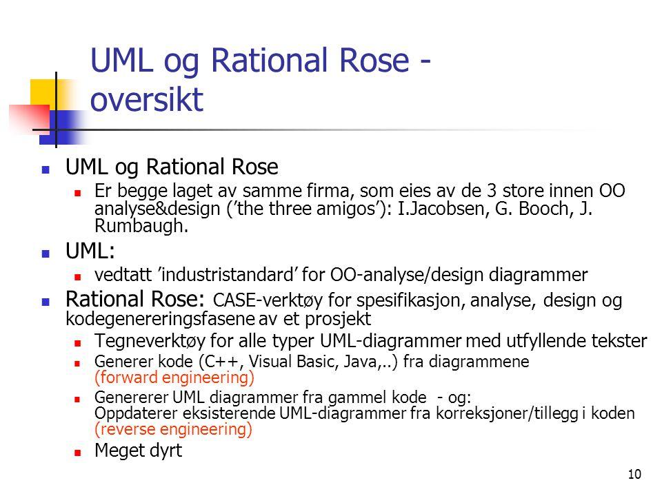 10 UML og Rational Rose - oversikt  UML og Rational Rose  Er begge laget av samme firma, som eies av de 3 store innen OO analyse&design ('the three