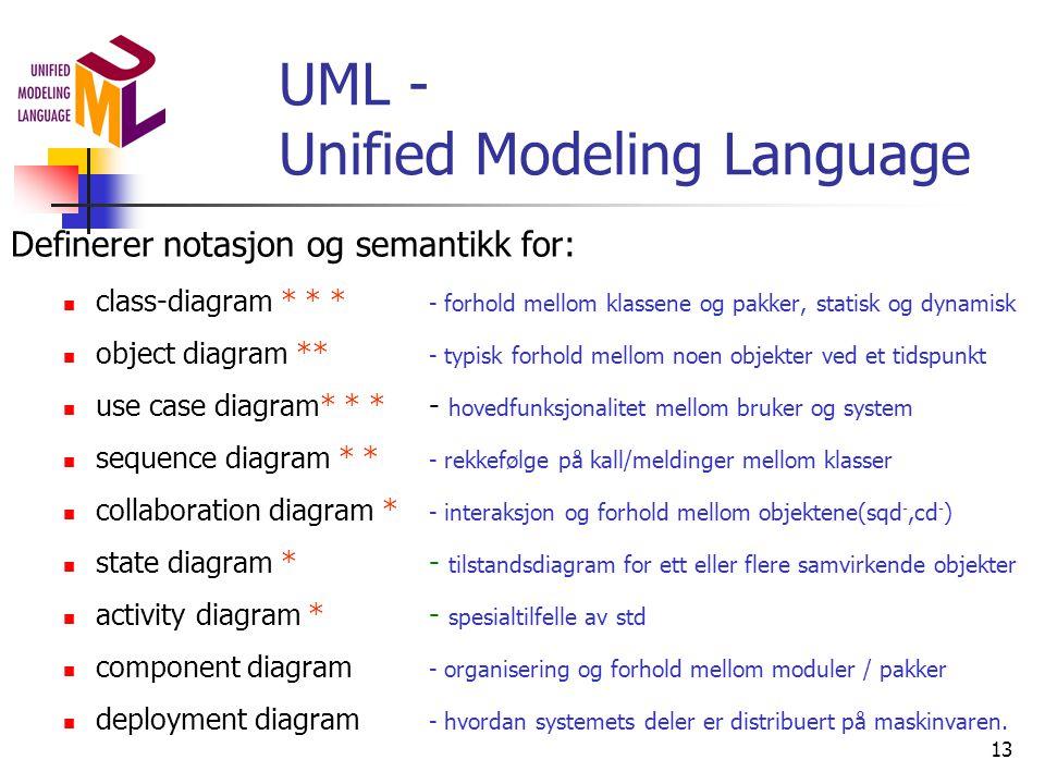 13 UML - Unified Modeling Language Definerer notasjon og semantikk for:  class-diagram * * * - forhold mellom klassene og pakker, statisk og dynamisk