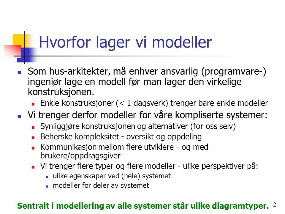 2 Hvorfor lager vi modeller  Som hus-arkitekter, må enhver ansvarlig (programvare-) ingeniør lage en modell før man lager den virkelige konstruksjone