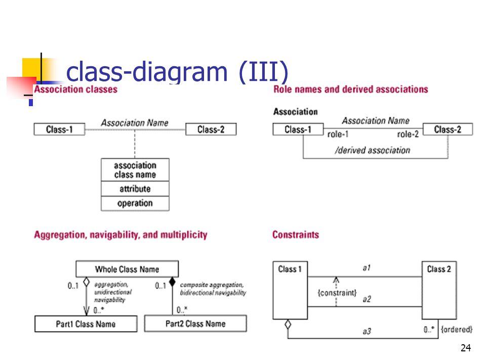 24 class-diagram (III)