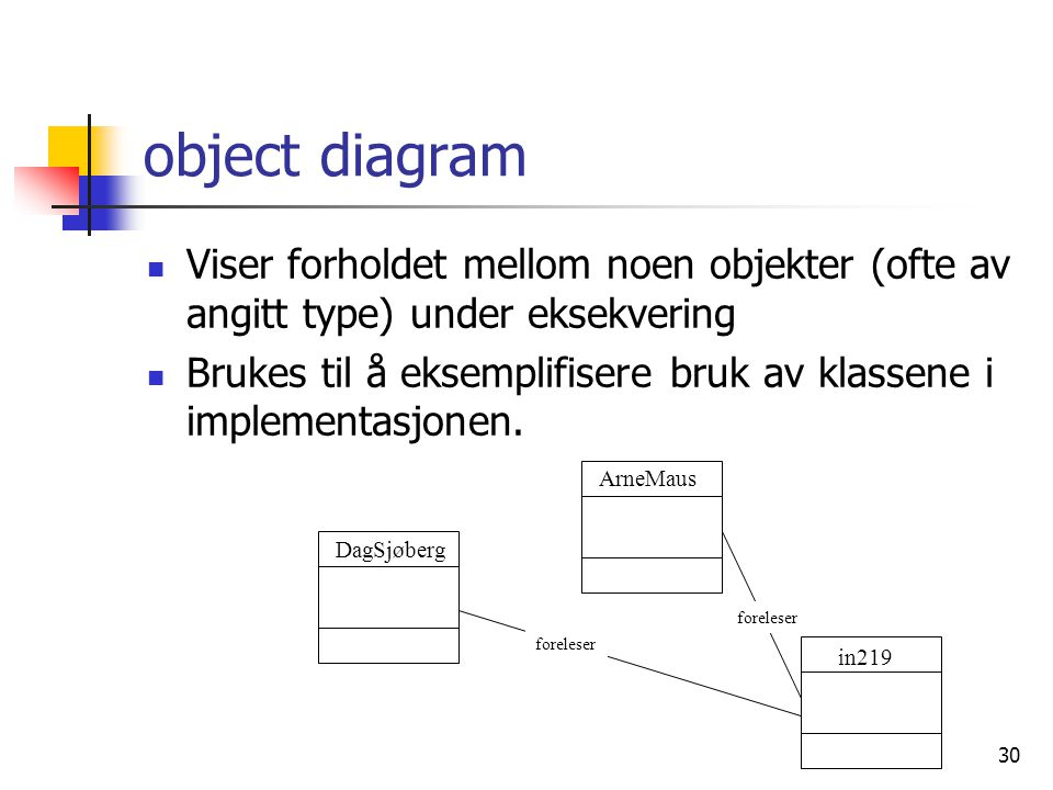 30 object diagram  Viser forholdet mellom noen objekter (ofte av angitt type) under eksekvering  Brukes til å eksemplifisere bruk av klassene i impl