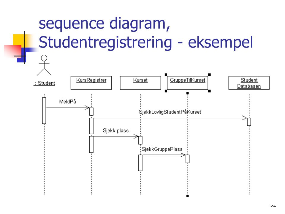 32 sequence diagram, Studentregistrering - eksempel