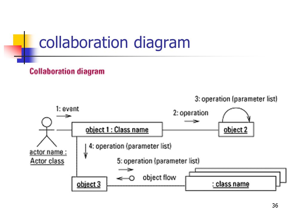 36 collaboration diagram