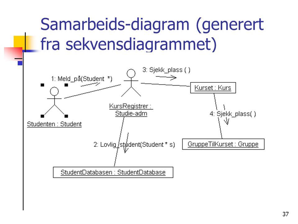 37 Samarbeids-diagram (generert fra sekvensdiagrammet)