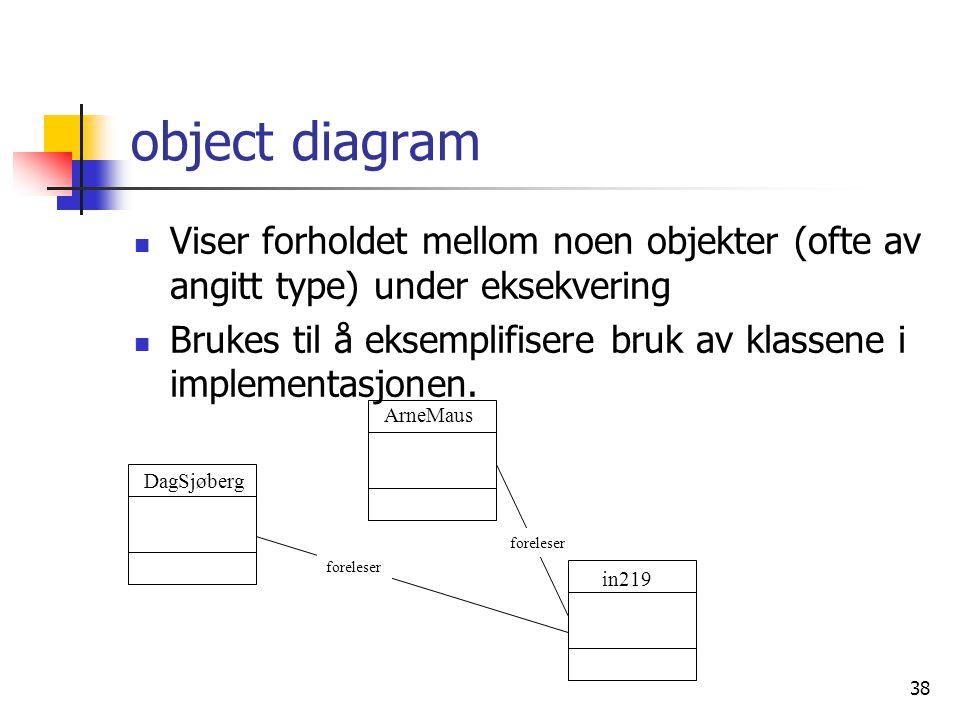 38 object diagram  Viser forholdet mellom noen objekter (ofte av angitt type) under eksekvering  Brukes til å eksemplifisere bruk av klassene i impl