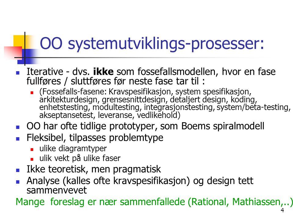 4 OO systemutviklings-prosesser:  Iterative - dvs. ikke som fossefallsmodellen, hvor en fase fullføres / sluttføres før neste fase tar til :  (Fosse